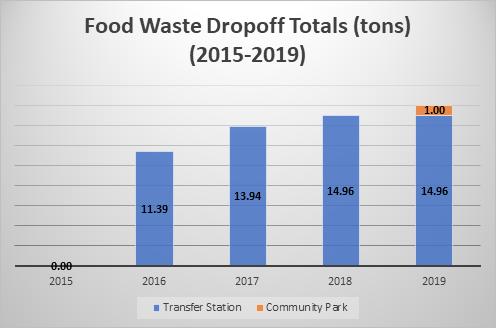 food waste drop off