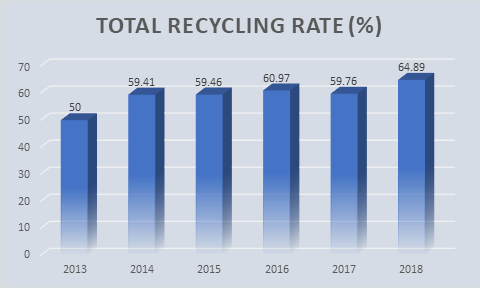total recycling rates